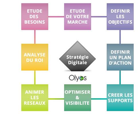 expertise-strategie-digitale